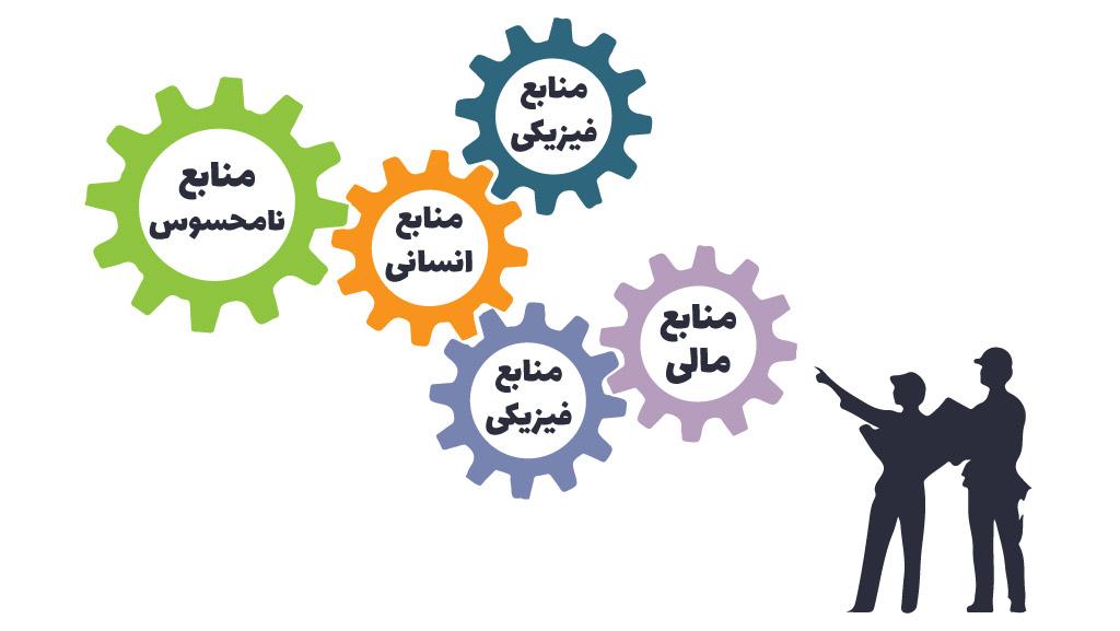 منابع سازمان