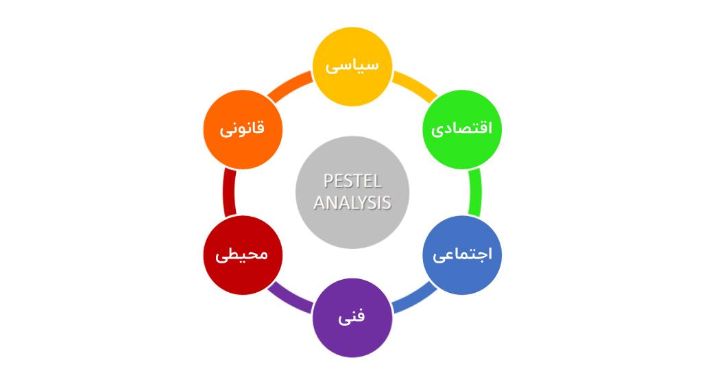 مقایسه تحلیل PESTEL و SWOT