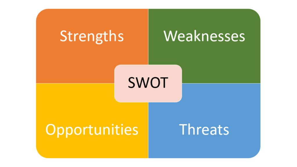 نقاط قوت، نقاط ضعف، فرصتها و تهدیدات